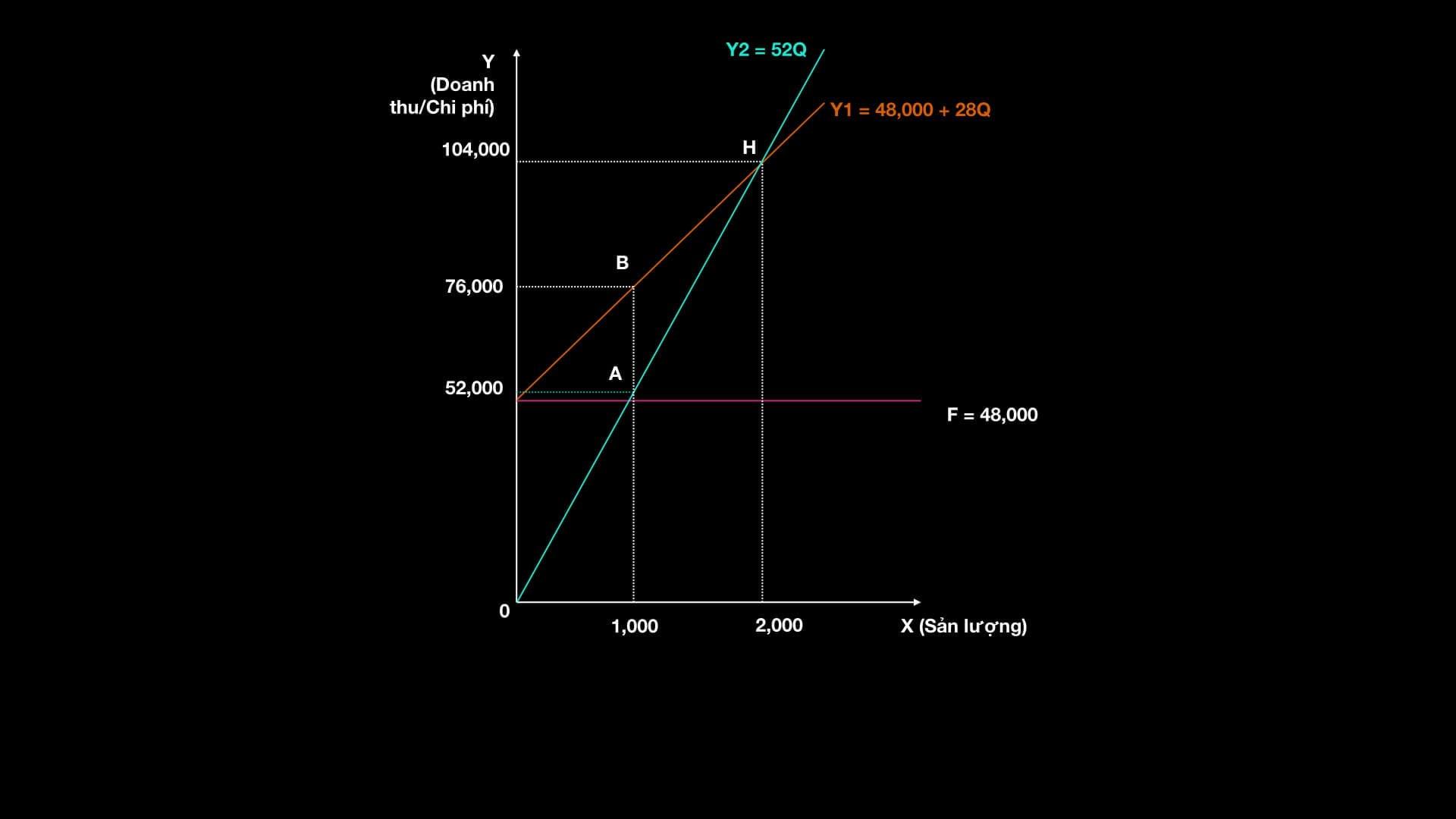 Xác định điểm hòa vốn - Phân tích điểm hòa vốn- Vẽ Đồ thịhòa vốn