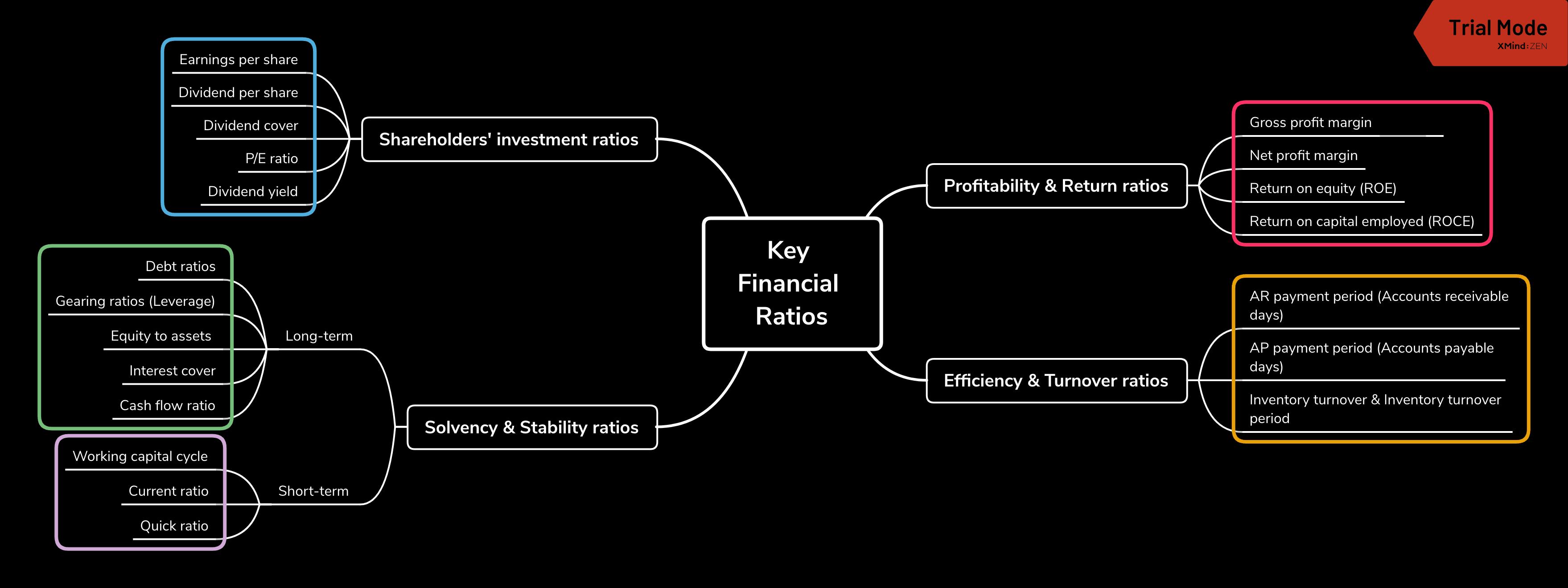 Financial ratios là gì? (ACCA F7 - Các chỉ số tài chính cơ bản)