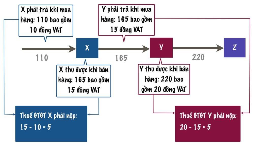 tinh-thue-gia-tri-gia-tang-khau-tru.001