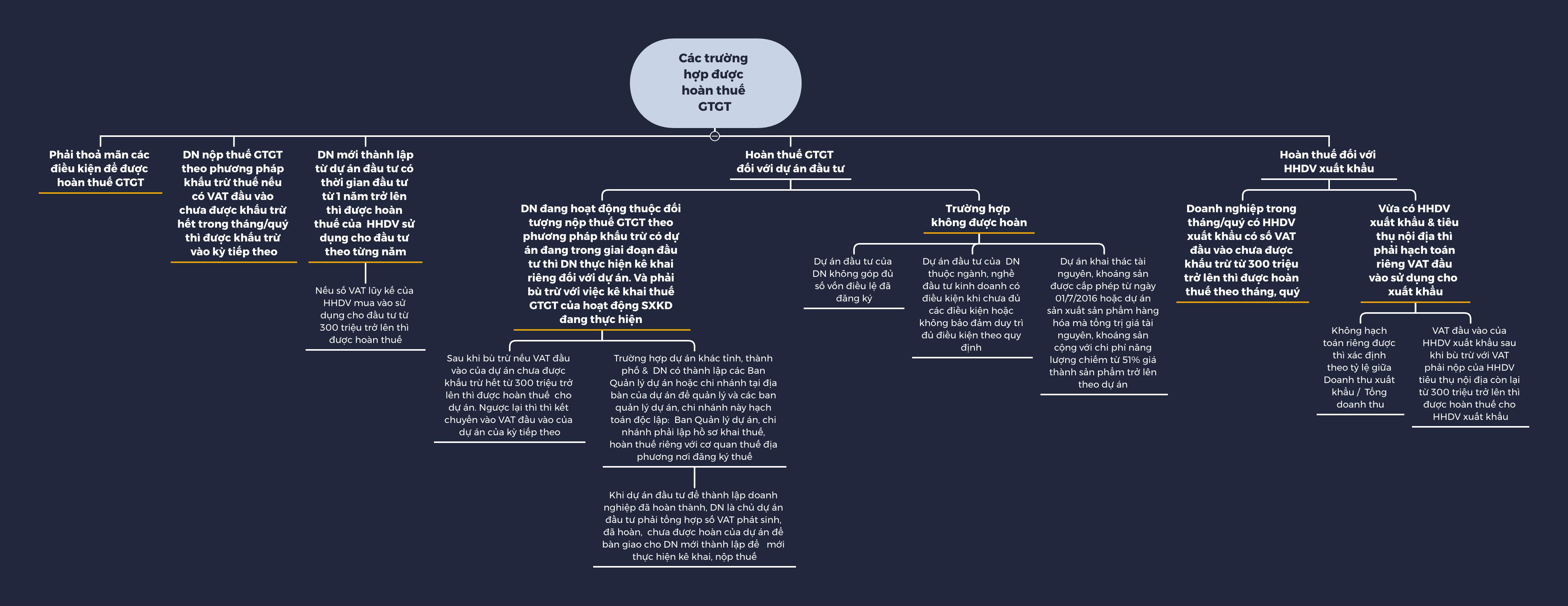 Nguyên tắc hoàn thuế Giá trị gia tăng