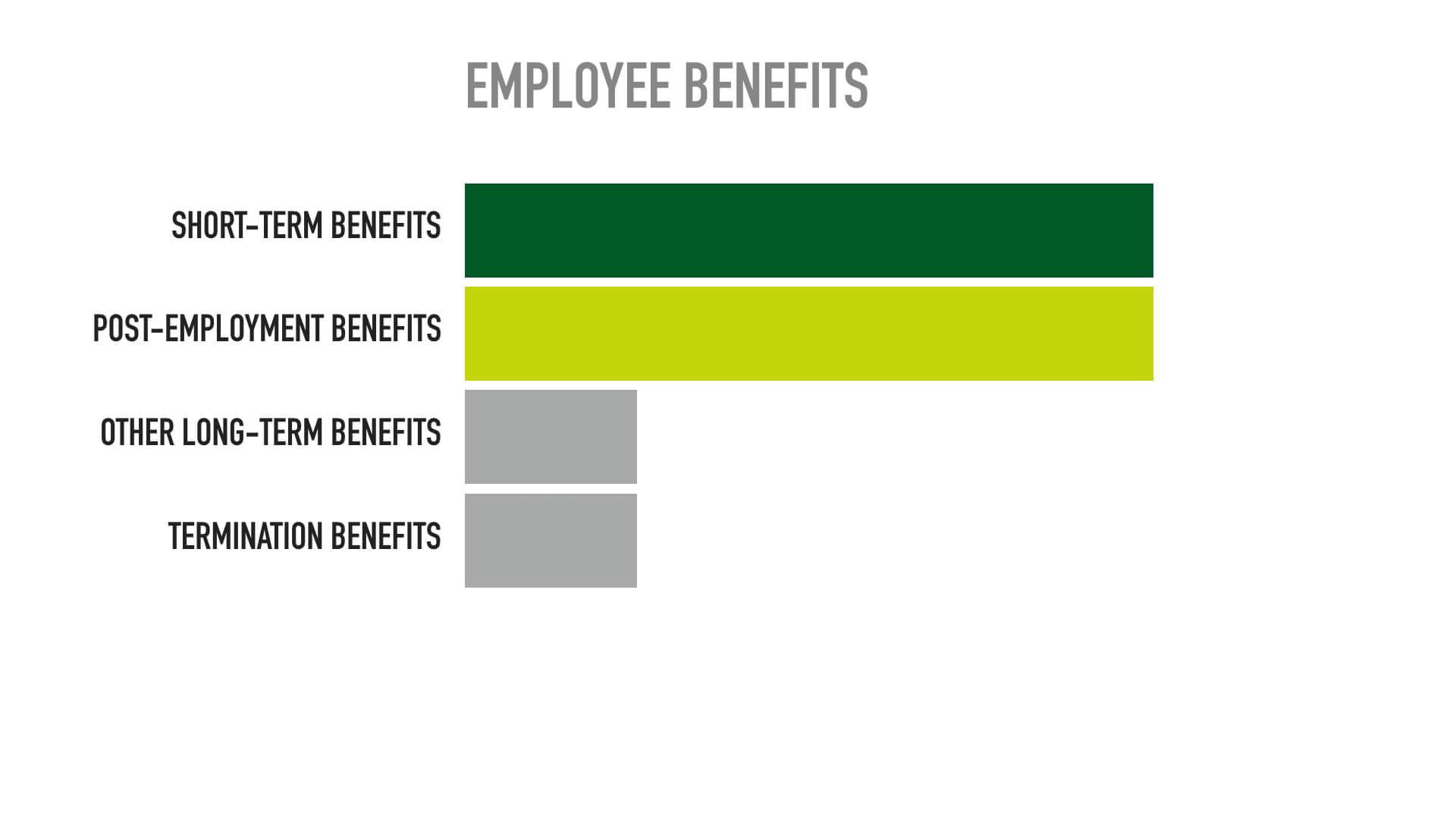 Employee benefits là gì