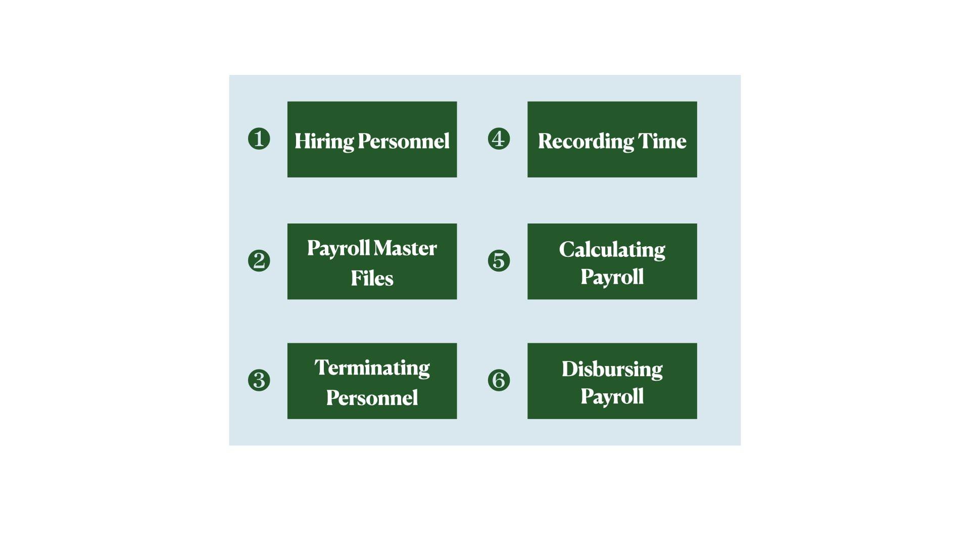 kiểm soát nội bộ chu trình tiền lương