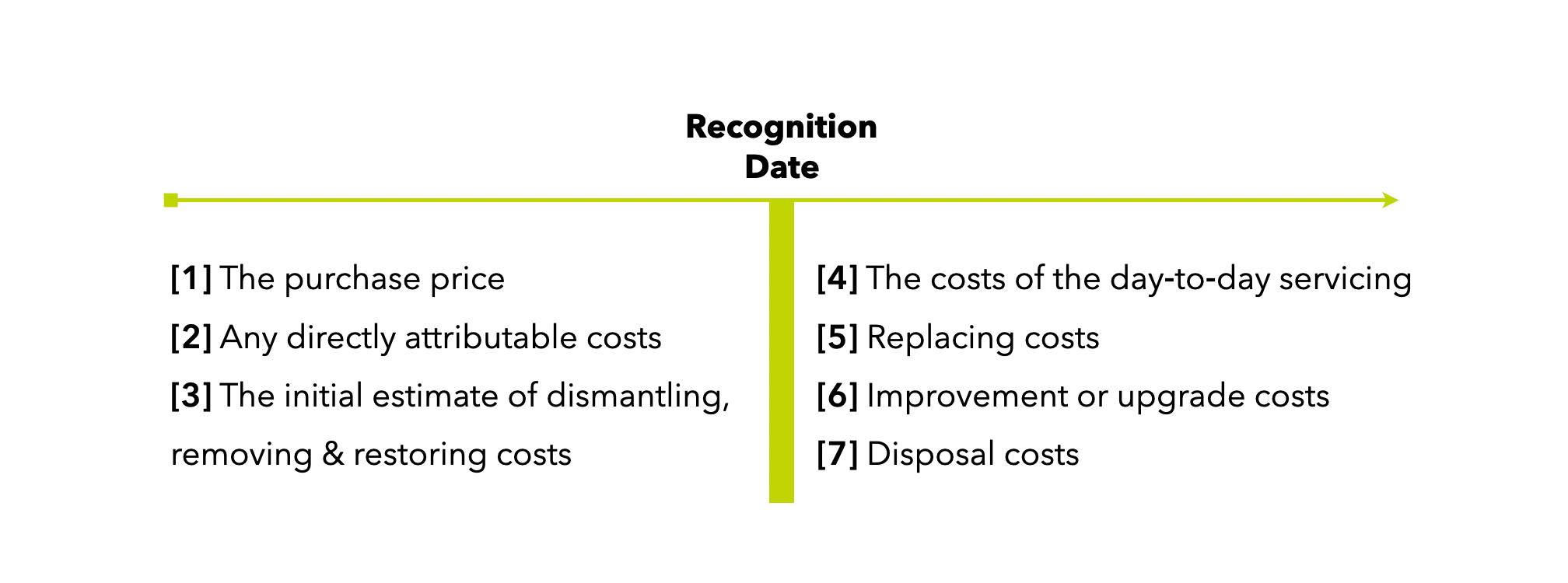 ias-16-ppe-recognition